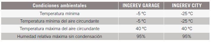 tabla de temperaturas de carga para coche eléctrico