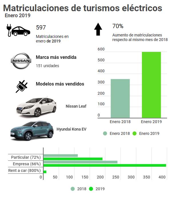 Ventas de vehículos eléctricos e híbridosVentas de vehículos eléctricos e híbridos