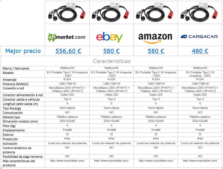 Comparativa de cargadores ev